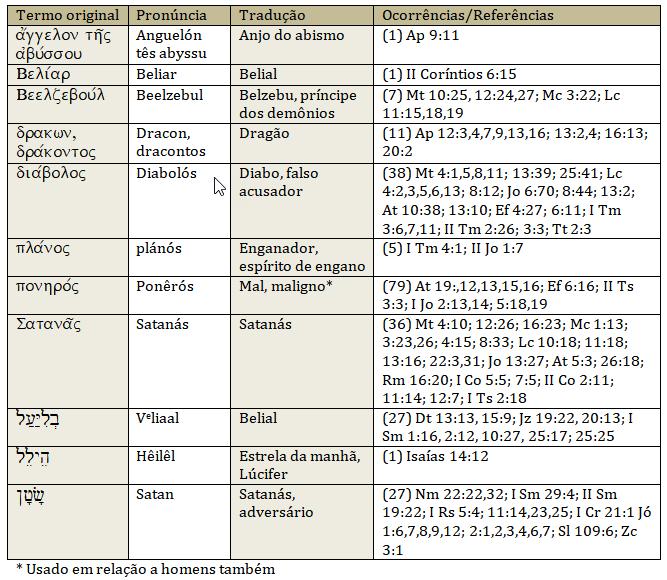 Nomes e termos hebraicos e gregos aplicados ao Diabo na Bíblia